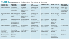 Advancements in Technology in Dentistry