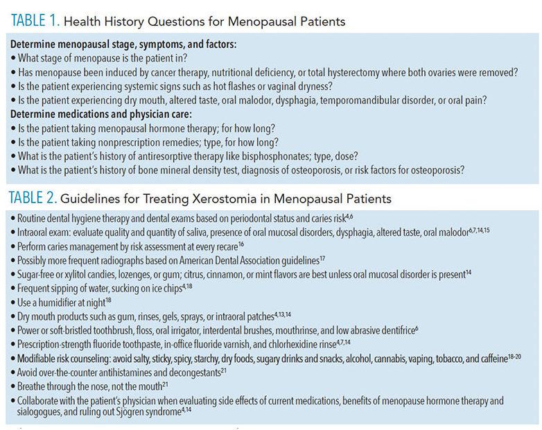 Questions for Menopausal Patients